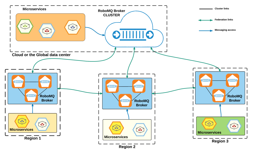 RoboMQ platform is built for distributed application integration with clusters of brokers and containers