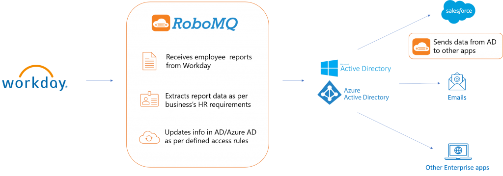 Workday to AD Integration - HCM Integration